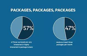 Packages chart
